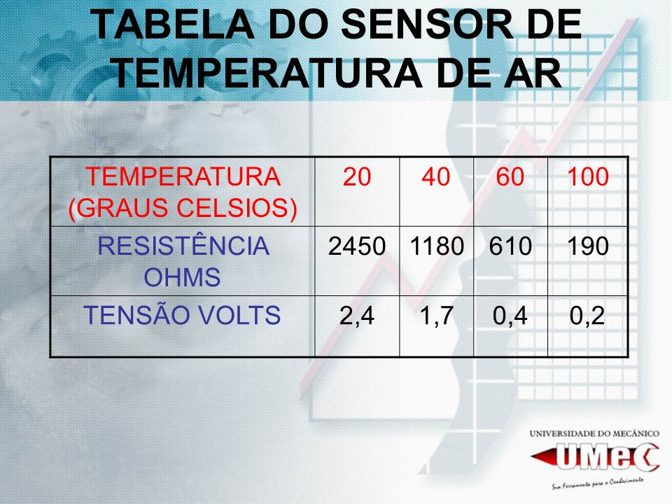 TABELA DO SENSOR DE TEMPERATURA DE AR TEMPERATURA (GRAUS CELSIOS) 204060100 RESISTÊNCIA OHMS 24501180610190 TENSÃO VOLTS2,41,70,40,2