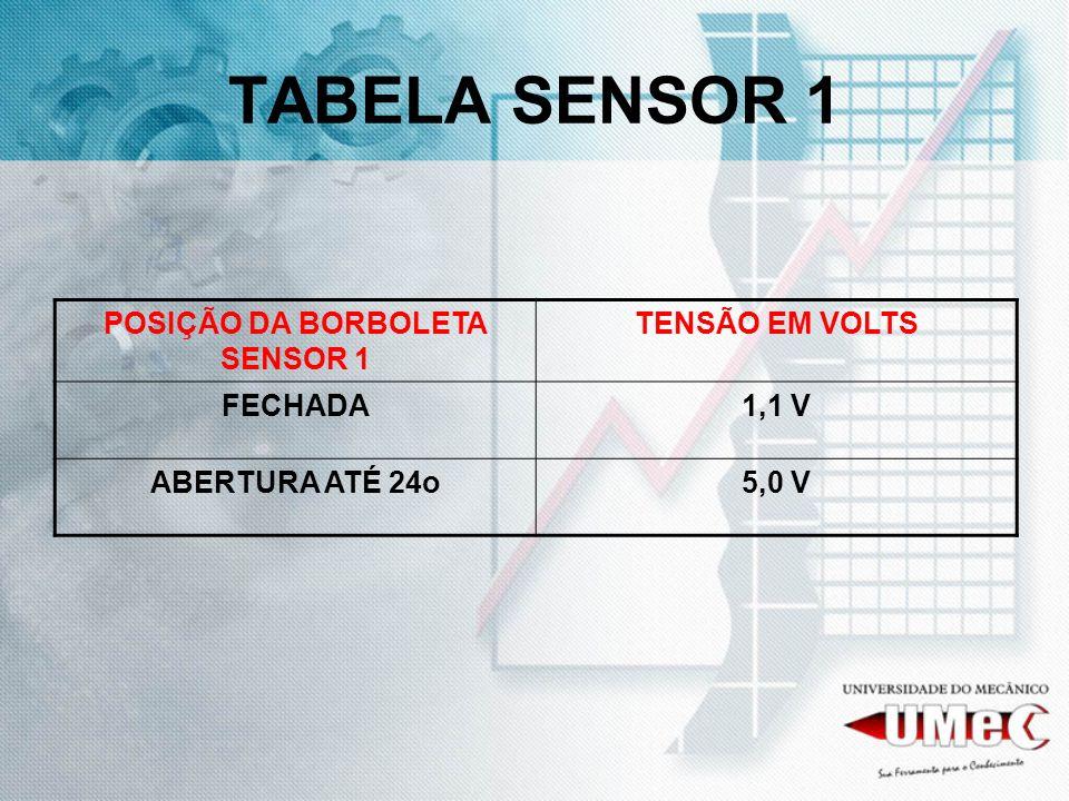 TABELA SENSOR 1 POSIÇÃO DA BORBOLETA SENSOR 1 TENSÃO EM VOLTS FECHADA1,1 V ABERTURA ATÉ 24o5,0 V