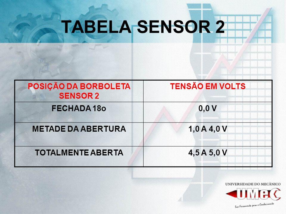 TABELA SENSOR 2 POSIÇÃO DA BORBOLETA SENSOR 2 TENSÃO EM VOLTS FECHADA 18o0,0 V METADE DA ABERTURA1,0 A 4,0 V TOTALMENTE ABERTA4,5 A 5,0 V