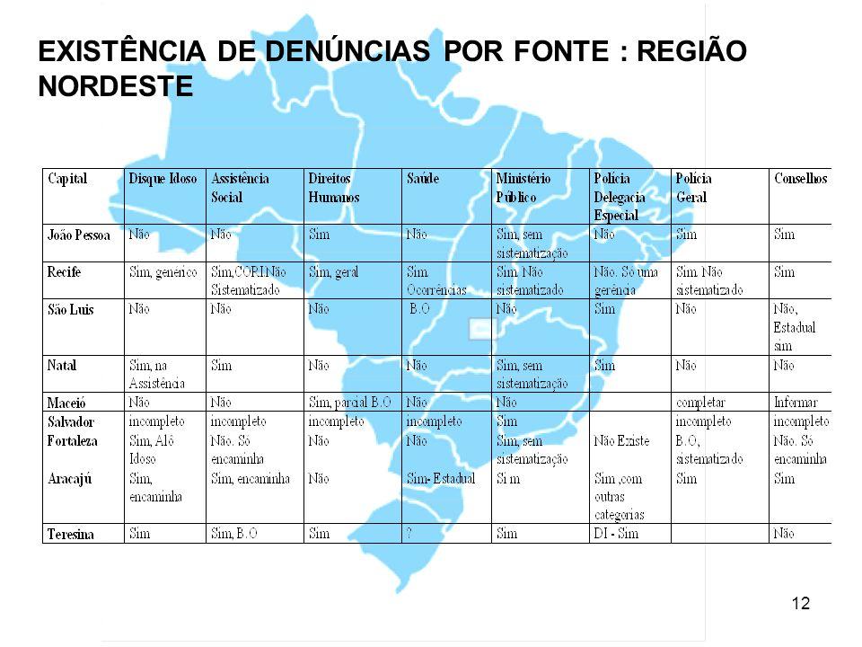 13 EXISTÊNCIA DE DENÚNCIAS POR FONTE: REGIÃO SUDESTE