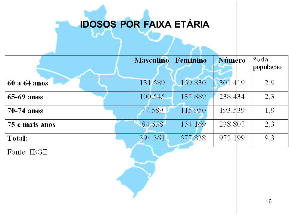 17 Indicadores de mortalidade e morbidade por causas externas – São Paulo