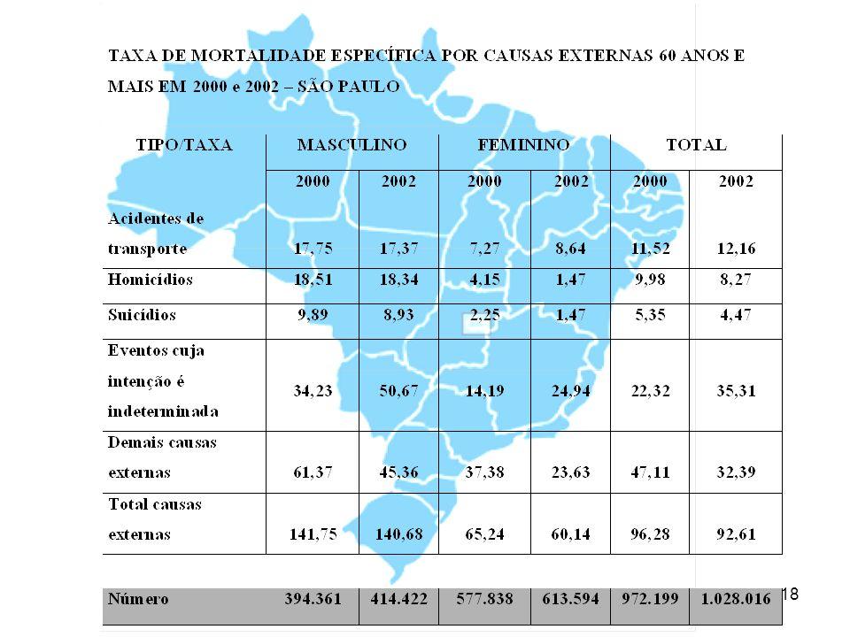 19 NÚMERO DE INTERNAÇÕES E PROPORÇÃO DE INTERNAÇÕES HOSPITALARES (SUS) POR CAUSAS EXTERNAS – SÃO PAULO