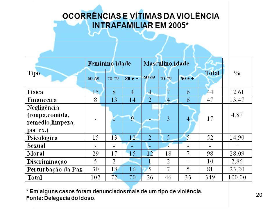 21 AGRESSORES * Em alguns casos foram denunciados mais de um tipo de violência.