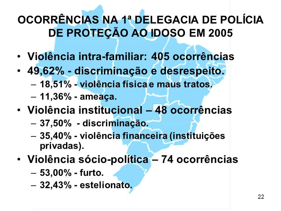 23 OCORRÊNCIAS REGISTRADAS NO MINISTÉRIO PÚBLICO DE SÃO PAULO POR REGIÃO.