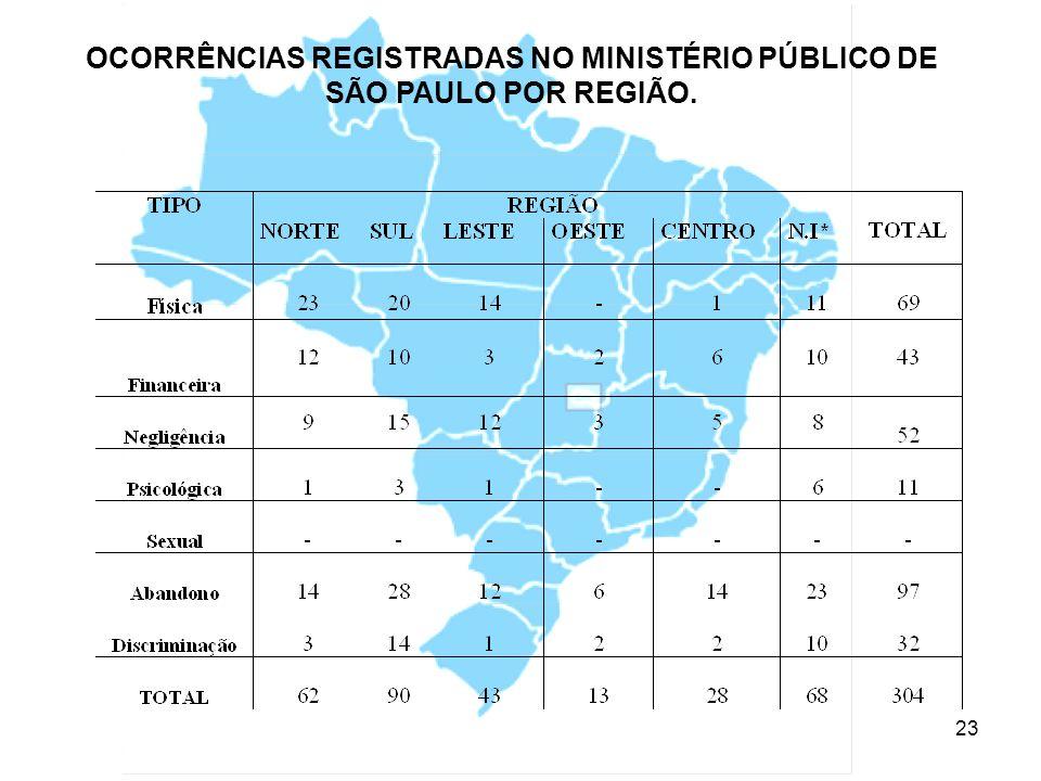24 OCORRÊNCIAS DO CONSELHO DO IDOSO CADERNO DE REGISTROS DE 2005 121 atendimentos e 57 situações de violência.