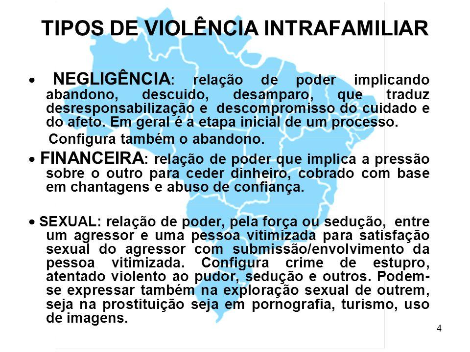 5 VIOLÊNCIA SÓCIO-POLÍTICA Relação de poder e força para impor ao outro a cessão de bens ou submetê-lo à vontade e interesses e desejos de pessoas ou grupos, ou ainda tratando-o com preconceitos e/ou ameaças, configurando crimes socialmente reconhecidos como: Discriminação; Furto; Roubo; Lesões; Acidentes de trânsito; Estelionato; Homicídio; Assalto; Perturbação da paz.