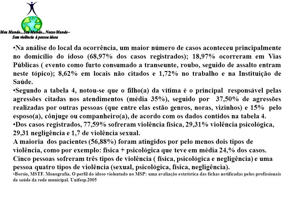 A Na análise do local da ocorrência, um maior número de casos aconteceu principalmente no domicílio do idoso (68,97% dos casos registrados); 18,97% oc