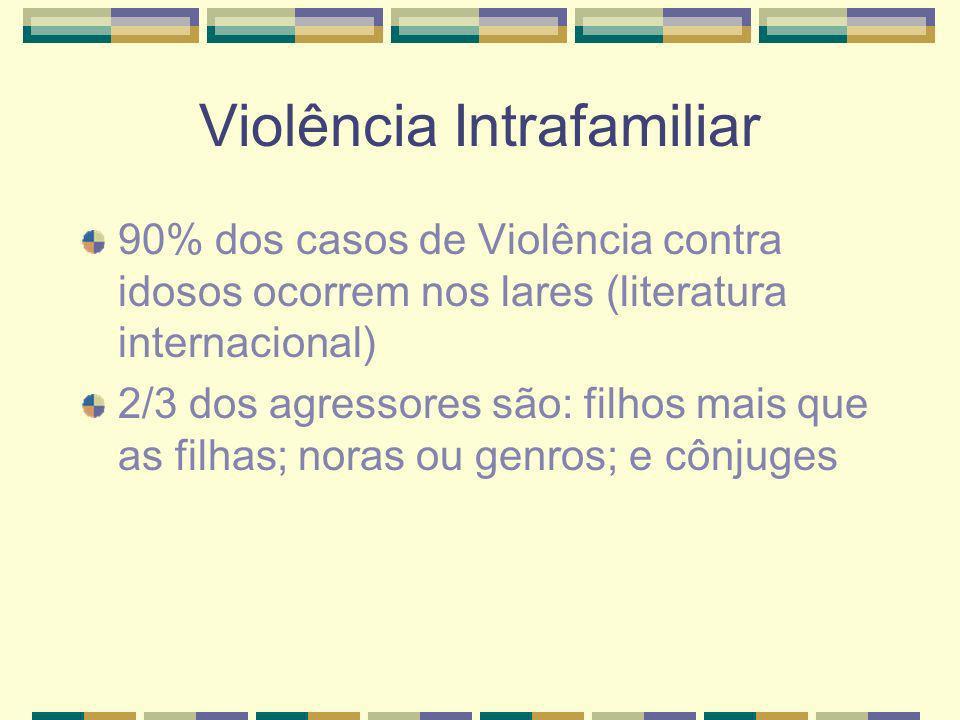 Violência Intrafamiliar 90% dos casos de Violência contra idosos ocorrem nos lares (literatura internacional) 2/3 dos agressores são: filhos mais que