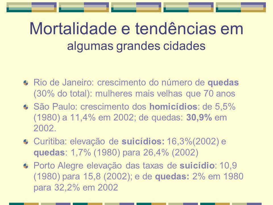 Mortalidade e tendências em algumas grandes cidades Rio de Janeiro: crescimento do número de quedas (30% do total): mulheres mais velhas que 70 anos S