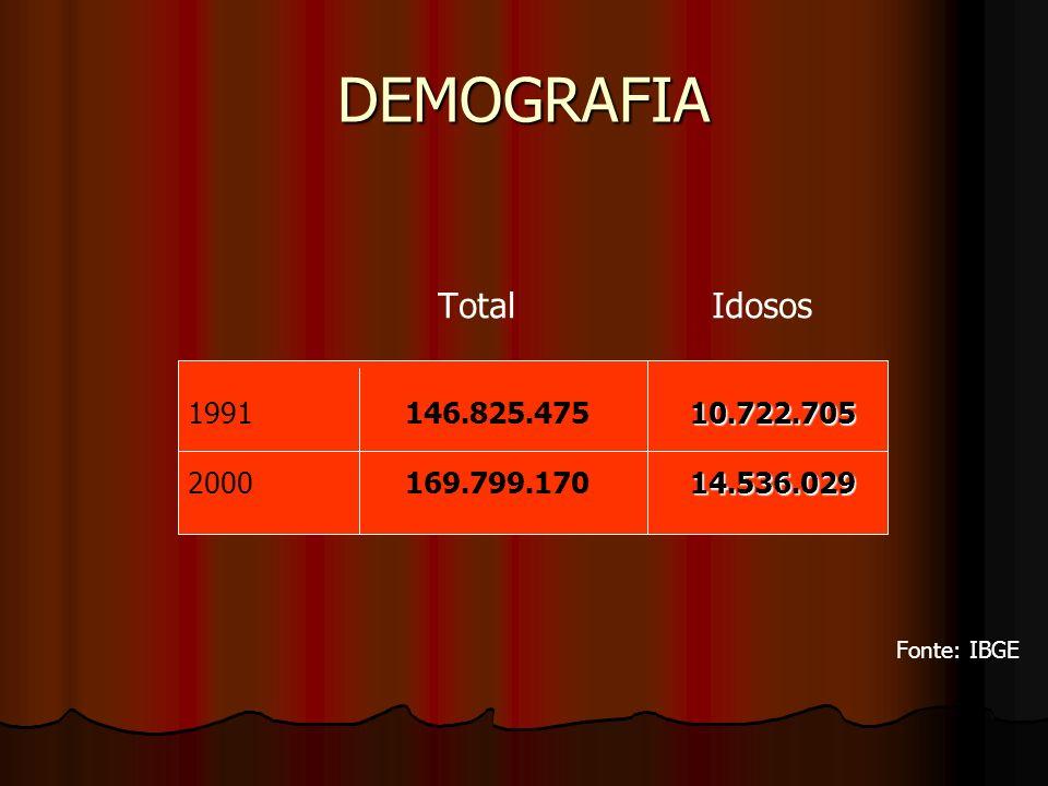 DEMOGRAFIA Total Idosos Fonte: IBGE 10.722.705 1991 146.825.475 10.722.705 14.536.029 2000 169.799.170 14.536.029