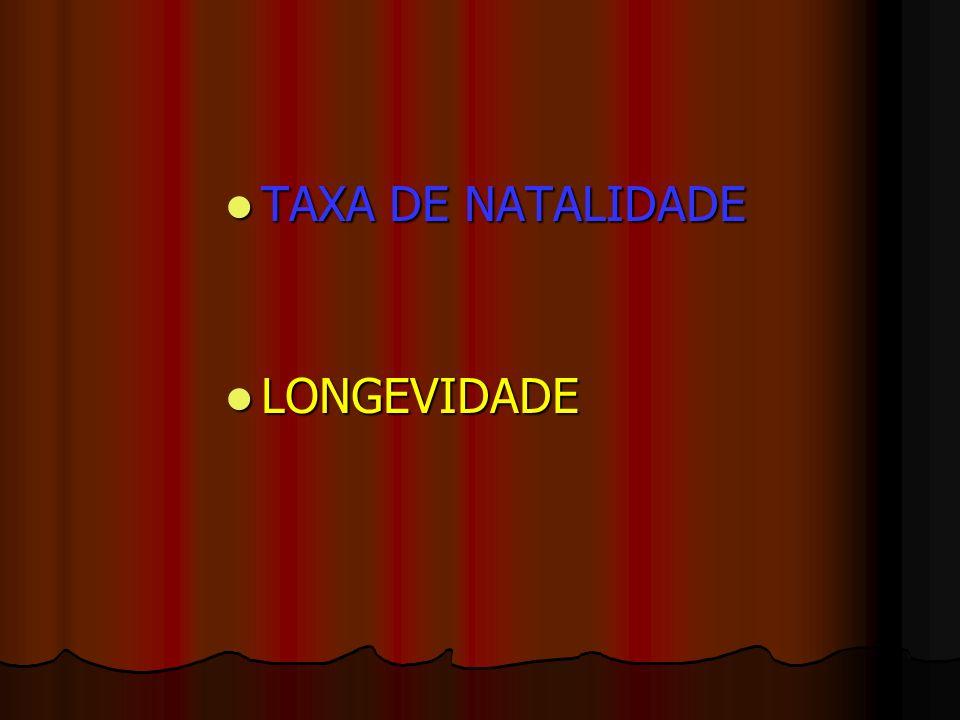 TAXA DE NATALIDADE TAXA DE NATALIDADE LONGEVIDADE LONGEVIDADE