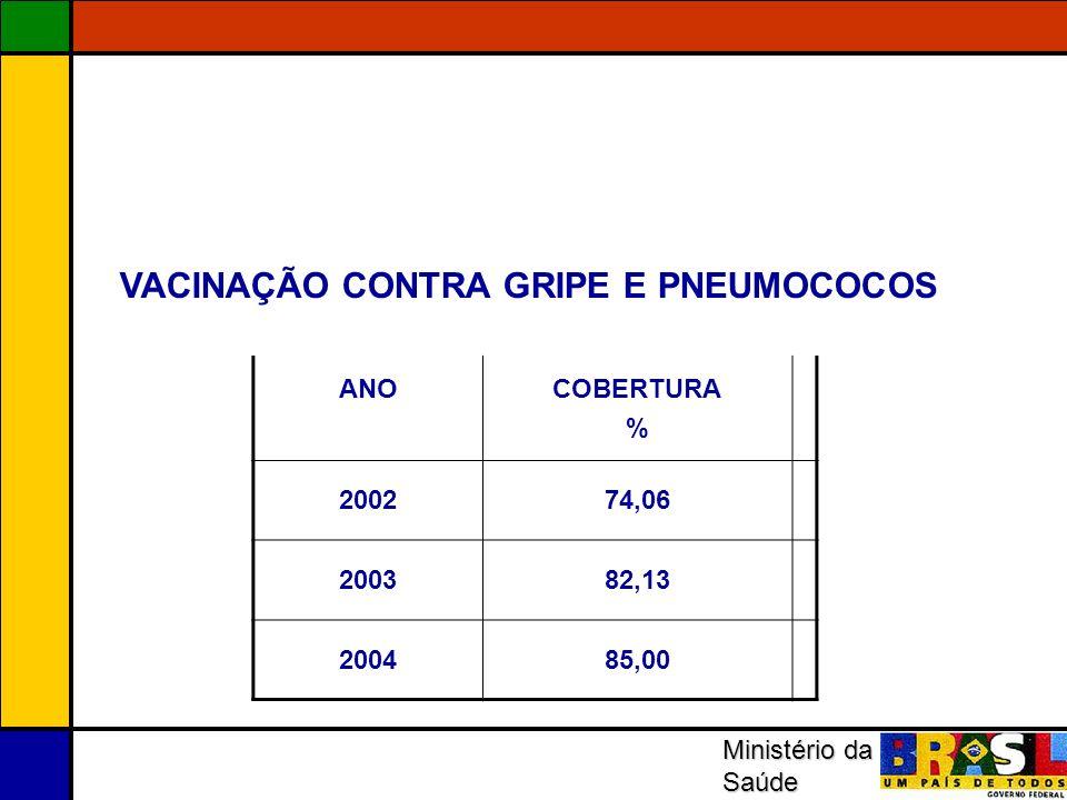 Ministério da Saúde ANOCOBERTURA % 200274,06 200382,13 200485,00 VACINAÇÃO CONTRA GRIPE E PNEUMOCOCOS