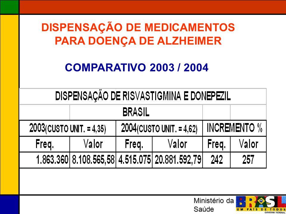 Ministério da Saúde DISPENSAÇÃO DE MEDICAMENTOS PARA DOENÇA DE ALZHEIMER COMPARATIVO 2003 / 2004