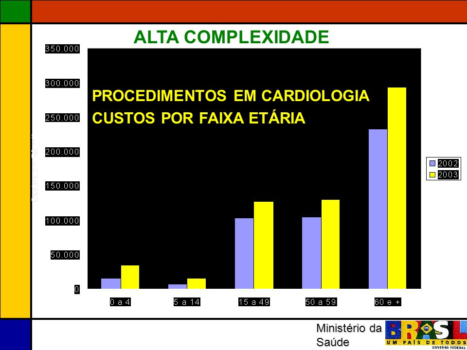 Ministério da Saúde PROCEDIMENTOS EM CARDIOLOGIA CUSTOS POR FAIXA ETÁRIA ALTA COMPLEXIDADE