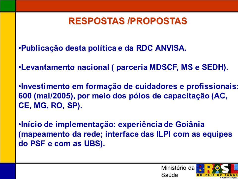 Ministério da Saúde RESPOSTAS /PROPOSTAS Pesquisas Publicação desta política e da RDC ANVISA. Levantamento nacional ( parceria MDSCF, MS e SEDH). Inve