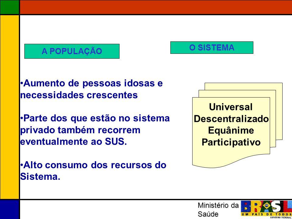 Ministério da Saúde Universal Descentralizado Equânime Participativo Aumento de pessoas idosas e necessidades crescentes Parte dos que estão no sistem