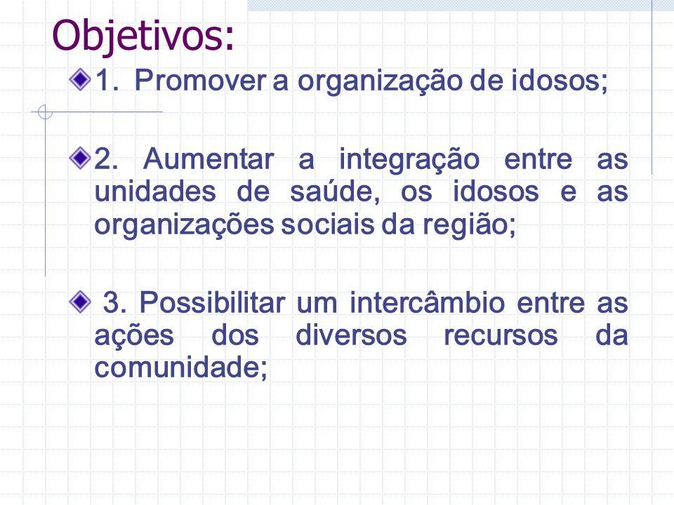 Atuação: Supervisão: Realizar reuniões mensais para avaliação com o grupo de coordenação; Realizar Fóruns de Capacitação; Articular Rede de Parceria com outras instituições da comunidade.
