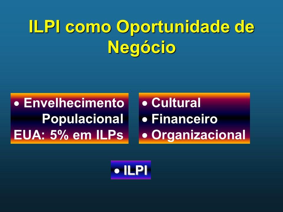 ILPI como Oportunidade de Negócio ILPI ILPI Envelhecimento Populacional EUA: 5% em ILPs Cultural Financeiro Organizacional