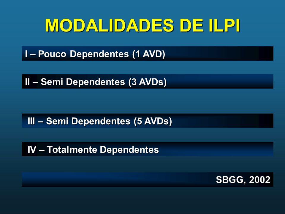 MODALIDADES DE ILPI I – Pouco Dependentes (1 AVD) II – Semi Dependentes (3 AVDs) III – Semi Dependentes (5 AVDs) III – Semi Dependentes (5 AVDs) IV –