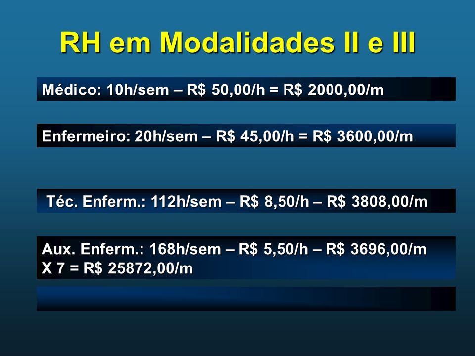 RH em Modalidades II e III Médico: 10h/sem – R$ 50,00/h = R$ 2000,00/m Enfermeiro: 20h/sem – R$ 45,00/h = R$ 3600,00/m Téc. Enferm.: 112h/sem – R$ 8,5