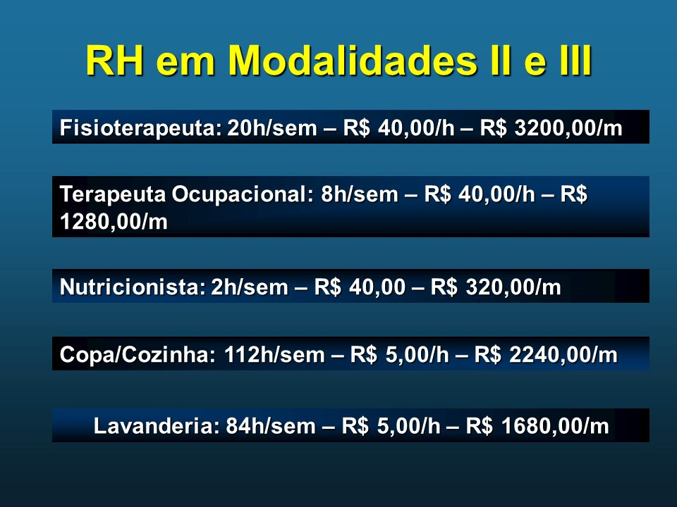 RH em Modalidades II e III Fisioterapeuta: 20h/sem – R$ 40,00/h – R$ 3200,00/m Terapeuta Ocupacional: 8h/sem – R$ 40,00/h – R$ 1280,00/m Nutricionista
