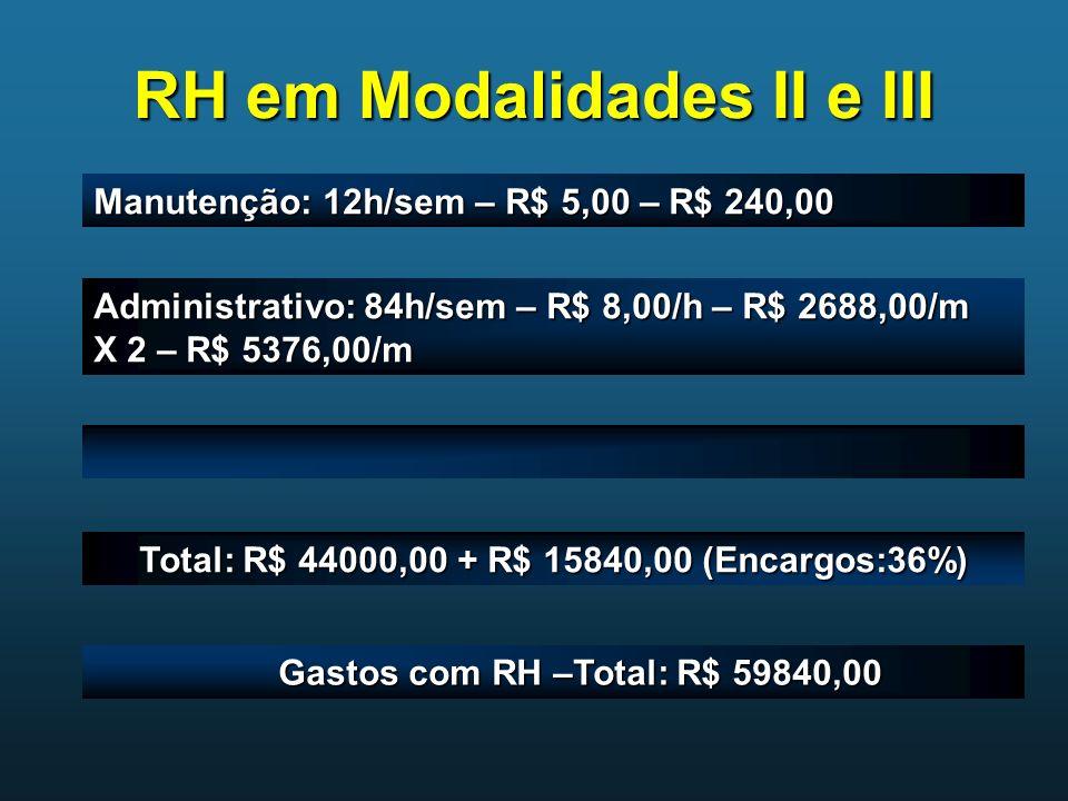RH em Modalidades II e III Manutenção: 12h/sem – R$ 5,00 – R$ 240,00 Administrativo: 84h/sem – R$ 8,00/h – R$ 2688,00/m X 2 – R$ 5376,00/m Total: R$ 4