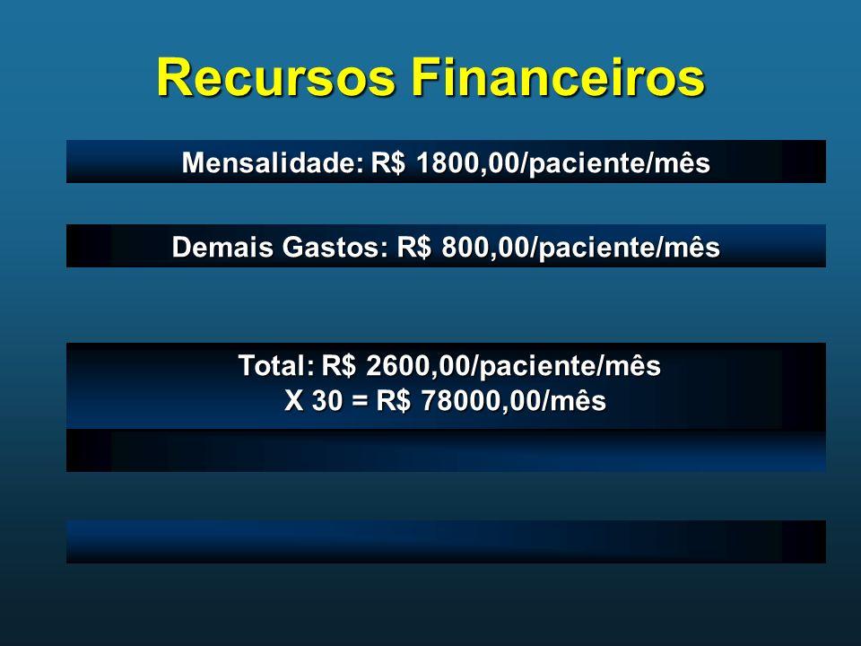 Recursos Financeiros Mensalidade: R$ 1800,00/paciente/mês Demais Gastos: R$ 800,00/paciente/mês Total: R$ 2600,00/paciente/mês Total: R$ 2600,00/pacie
