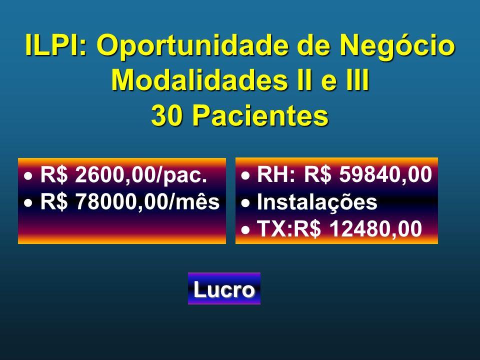 ILPI: Oportunidade de Negócio Modalidades II e III 30 Pacientes Lucro R$ 2600,00/pac. R$ 78000,00/mês RH: R$ 59840,00 Instalações TX:R$ 12480,00