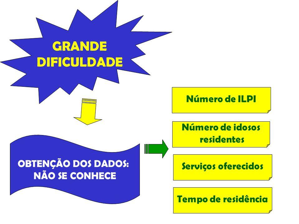 GRANDE DIFICULDADE OBTENÇÃO DOS DADOS: NÃO SE CONHECE Número de idosos residentes Serviços oferecidos Tempo de residência Número de ILPI