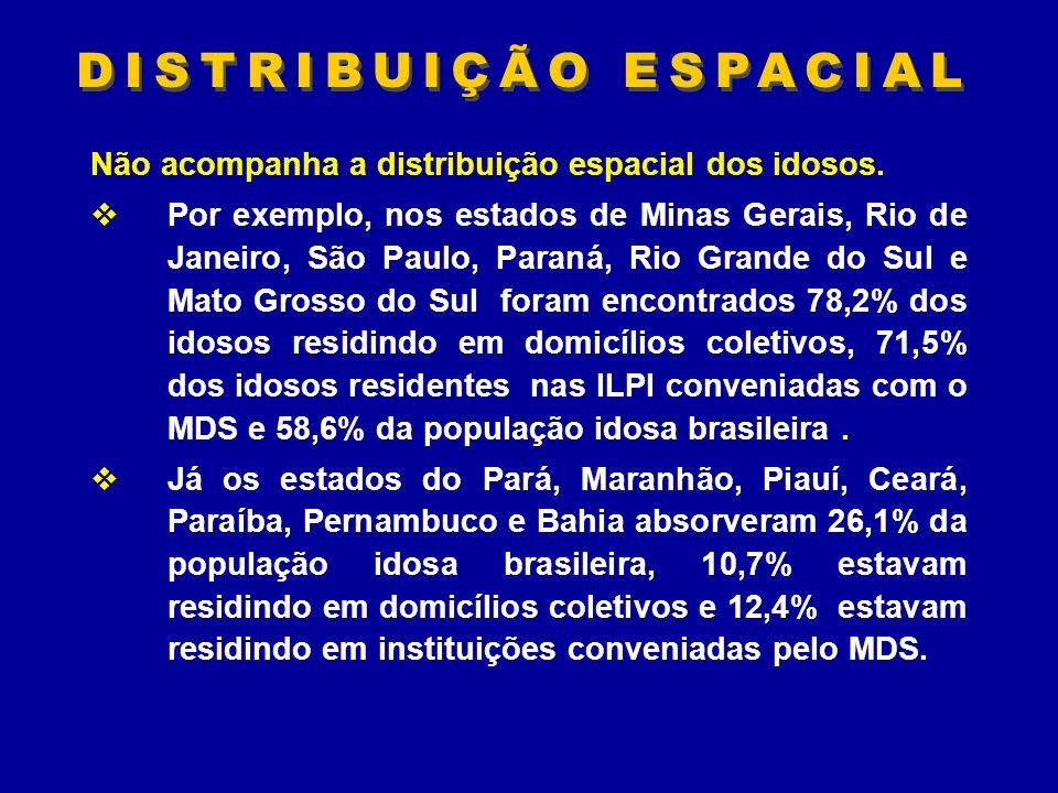 Não acompanha a distribuição espacial dos idosos. Por exemplo, nos estados de Minas Gerais, Rio de Janeiro, São Paulo, Paraná, Rio Grande do Sul e Mat