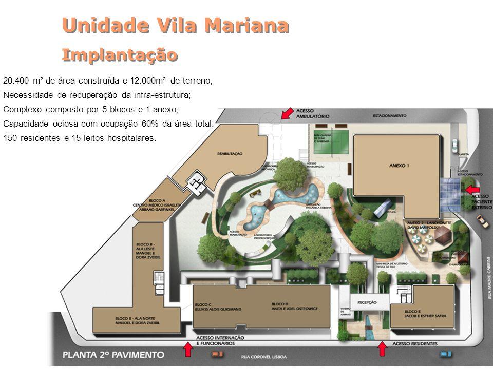 Unidade Vila Mariana Implantação Unidade Vila Mariana Implantação 20.400 m² de área construída e 12.000m² de terreno; Necessidade de recuperação da infra-estrutura; Complexo composto por 5 blocos e 1 anexo; Capacidade ociosa com ocupação 60% da área total; 150 residentes e 15 leitos hospitalares.