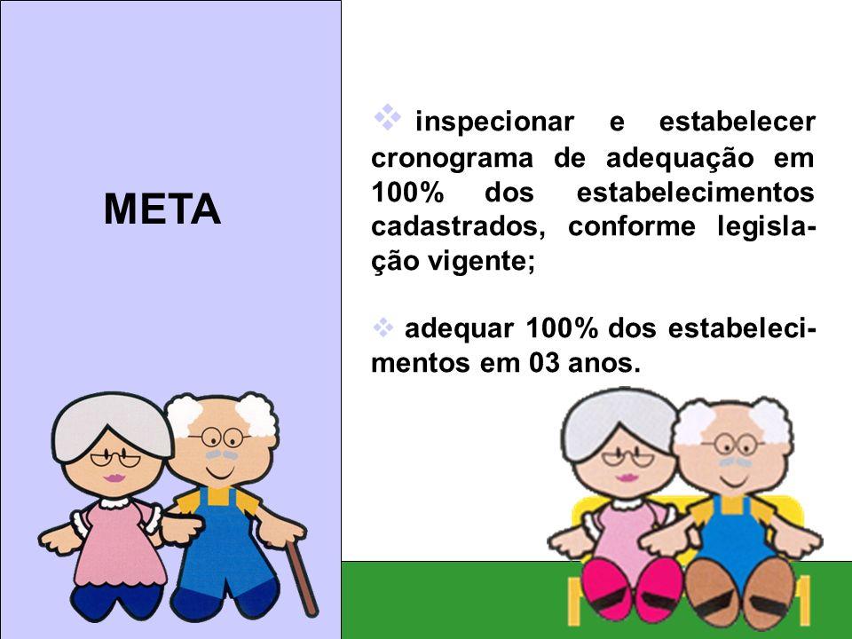 Meta: inspecionar e estabelecer cronograma de adequação em 100% dos estabelecimentos cadastrados, conforme legisla- ção vigente; adequar 100% dos esta