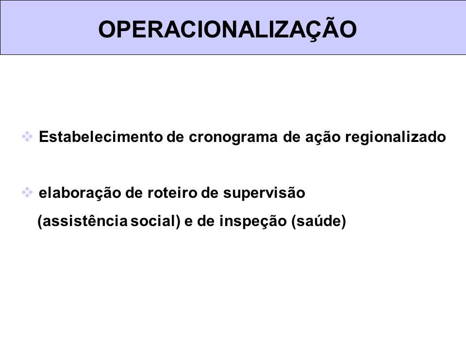 OPERACIONALIZAÇÃO Estabelecimento de cronograma de ação regionalizado elaboração de roteiro de supervisão (assistência social) e de inspeção (saúde)