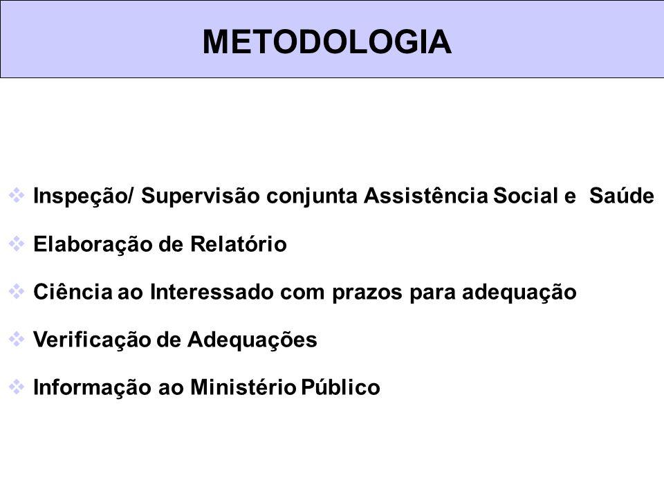 Inspeção/ Supervisão conjunta Assistência Social e Saúde Elaboração de Relatório Ciência ao Interessado com prazos para adequação Verificação de Adequ