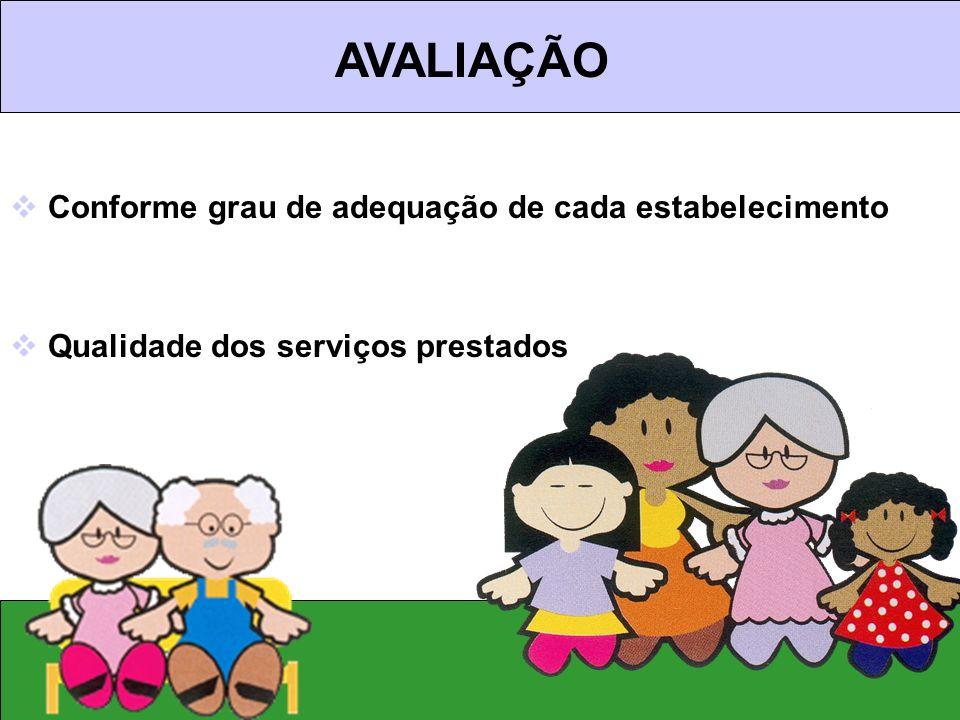 Conforme grau de adequação de cada estabelecimento Qualidade dos serviços prestados AVALIAÇÃO