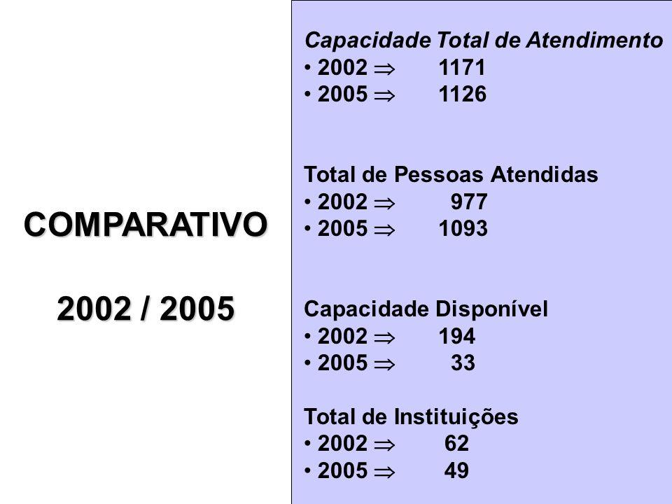 COMPARATIVO 2002 / 2005 COMPARATIVO Capacidade Total de Atendimento 2002 1171 2005 1126 Total de Pessoas Atendidas 2002 977 2005 1093 Capacidade Dispo