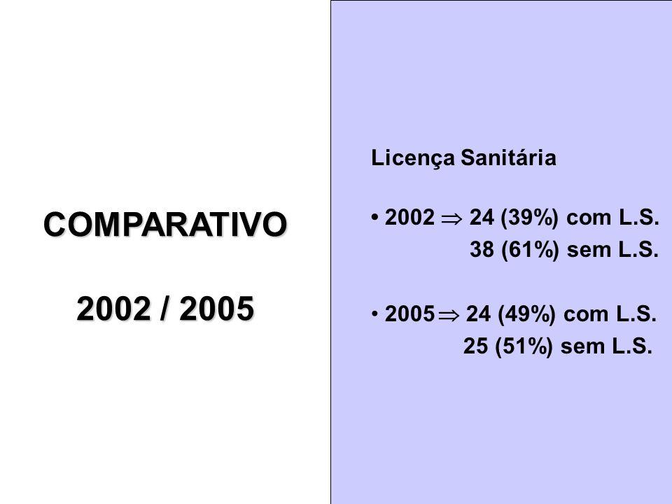 COMPARATIVO 2002 / 2005 COMPARATIVO Licença Sanitária 2002 24 (39%) com L.S. 38 (61%) sem L.S. 2005 24 (49%) com L.S. 25 (51%) sem L.S.