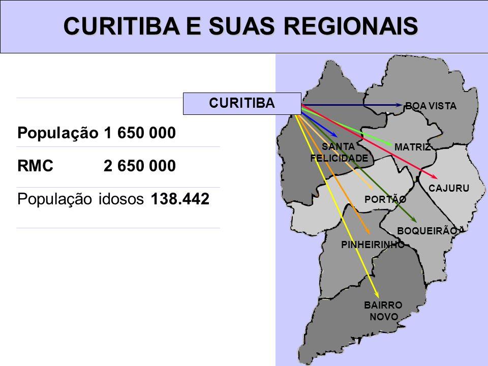 População 1 650 000 RMC 2 650 000 População idosos 138.442 CURITIBA E SUAS REGIONAIS BOA VISTA MATRIZ BOQUEIRÃO PORTÃO BAIRRO NOVO PINHEIRINHO SANTA F