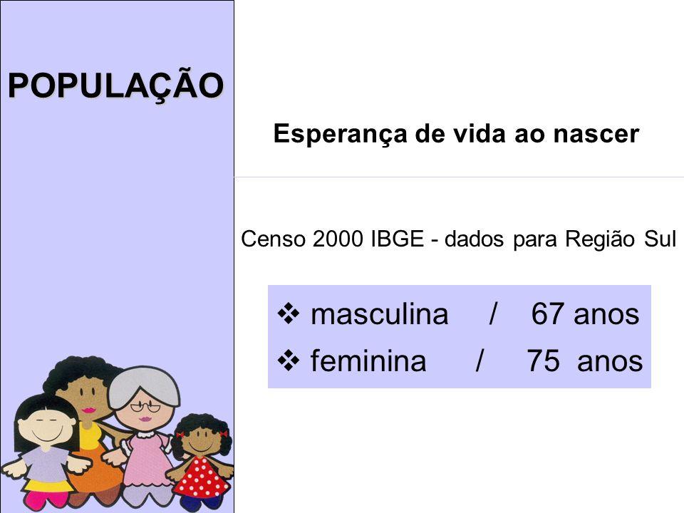 POPULAÇÃO Esperança de vida ao nascer masculina / 67 anos feminina / 75 anos Censo 2000 IBGE - dados para Região Sul