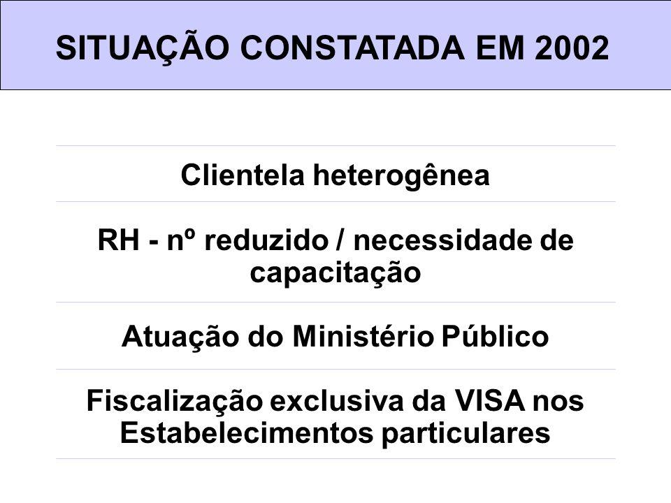 Clientela heterogênea RH - nº reduzido / necessidade de capacitação Atuação do Ministério Público Fiscalização exclusiva da VISA nos Estabelecimentos