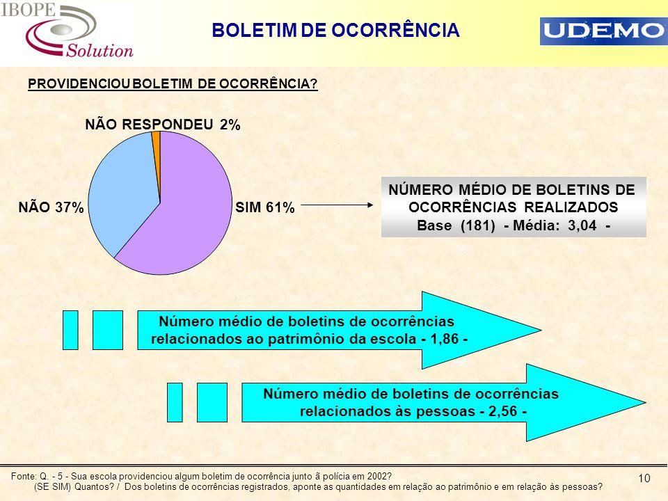10 BOLETIM DE OCORRÊNCIA PROVIDENCIOU BOLETIM DE OCORRÊNCIA? SIM 61%NÃO 37% NÃO RESPONDEU 2% NÚMERO MÉDIO DE BOLETINS DE OCORRÊNCIAS REALIZADOS Base (