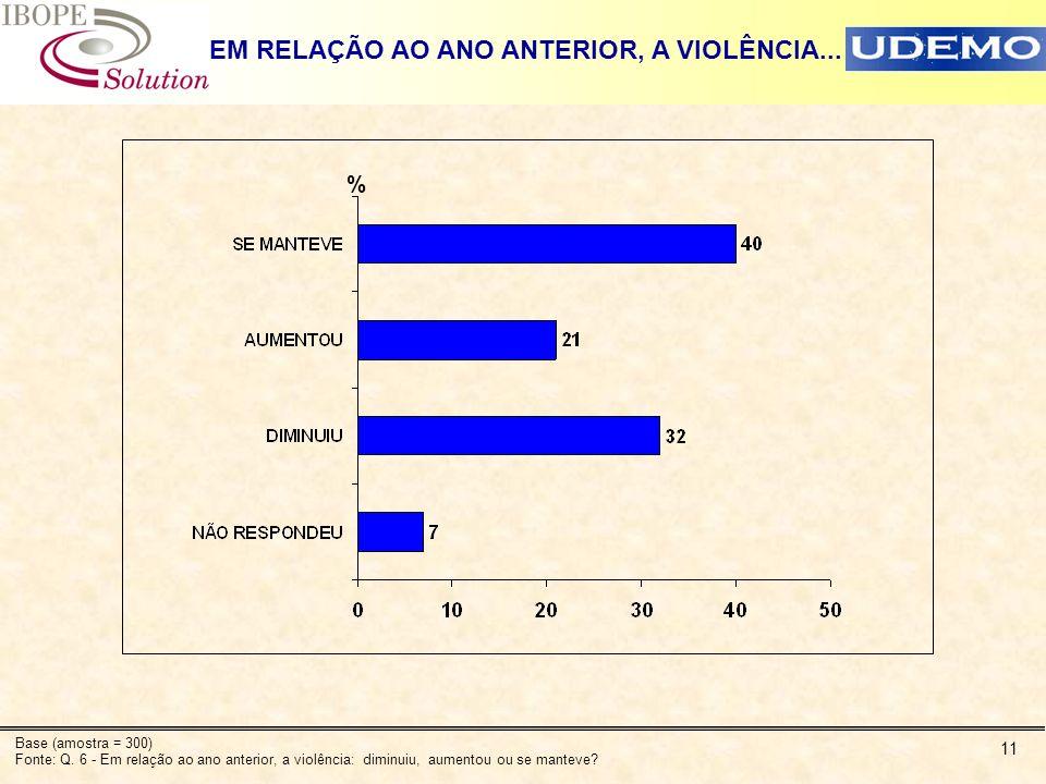 11 EM RELAÇÃO AO ANO ANTERIOR, A VIOLÊNCIA... % Base (amostra = 300) Fonte: Q. 6 - Em relação ao ano anterior, a violência: diminuiu, aumentou ou se m