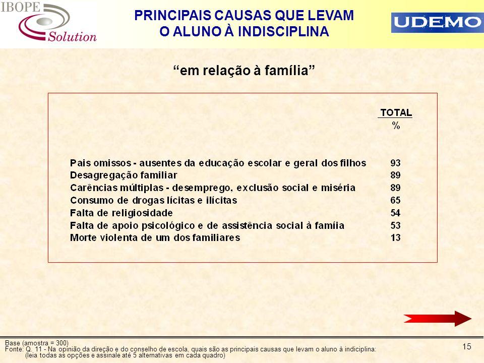 15 PRINCIPAIS CAUSAS QUE LEVAM O ALUNO À INDISCIPLINA em relação à família Base (amostra = 300) Fonte: Q. 11 - Na opinião da direção e do conselho de
