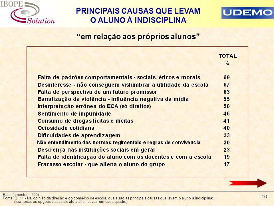16 PRINCIPAIS CAUSAS QUE LEVAM O ALUNO À INDISCIPLINA em relação aos próprios alunos Base (amostra = 300) Fonte: Q. 11 - Na opinião da direção e do co