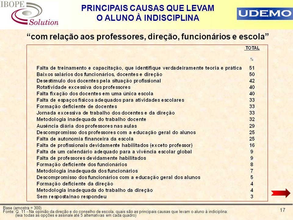 17 PRINCIPAIS CAUSAS QUE LEVAM O ALUNO À INDISCIPLINA com relação aos professores, direção, funcionários e escola Base (amostra = 300) Fonte: Q. 11 -
