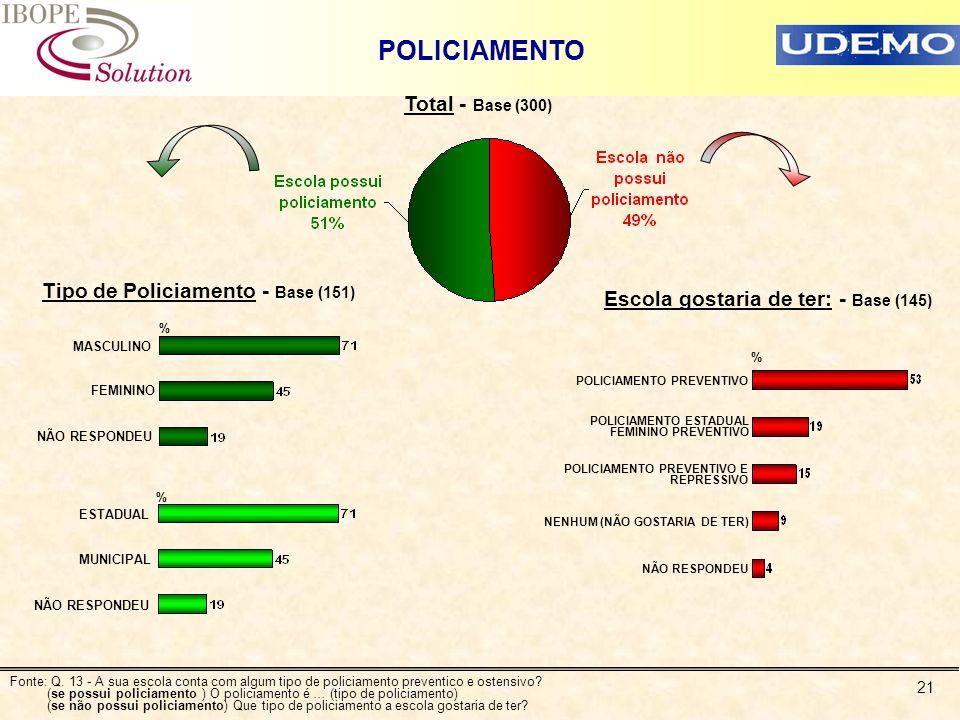 21 POLICIAMENTO Total - Base (300) Tipo de Policiamento - Base (151) MASCULINO FEMININO NÃO RESPONDEU % ESTADUAL MUNICIPAL NÃO RESPONDEU % Fonte: Q. 1