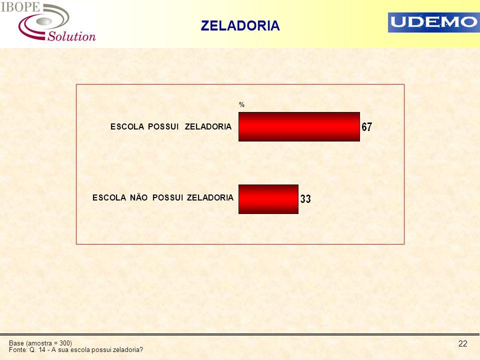 22 ZELADORIA ESCOLA POSSUI ZELADORIA ESCOLA NÃO POSSUI ZELADORIA % Base (amostra = 300) Fonte: Q. 14 - A sua escola possui zeladoria?