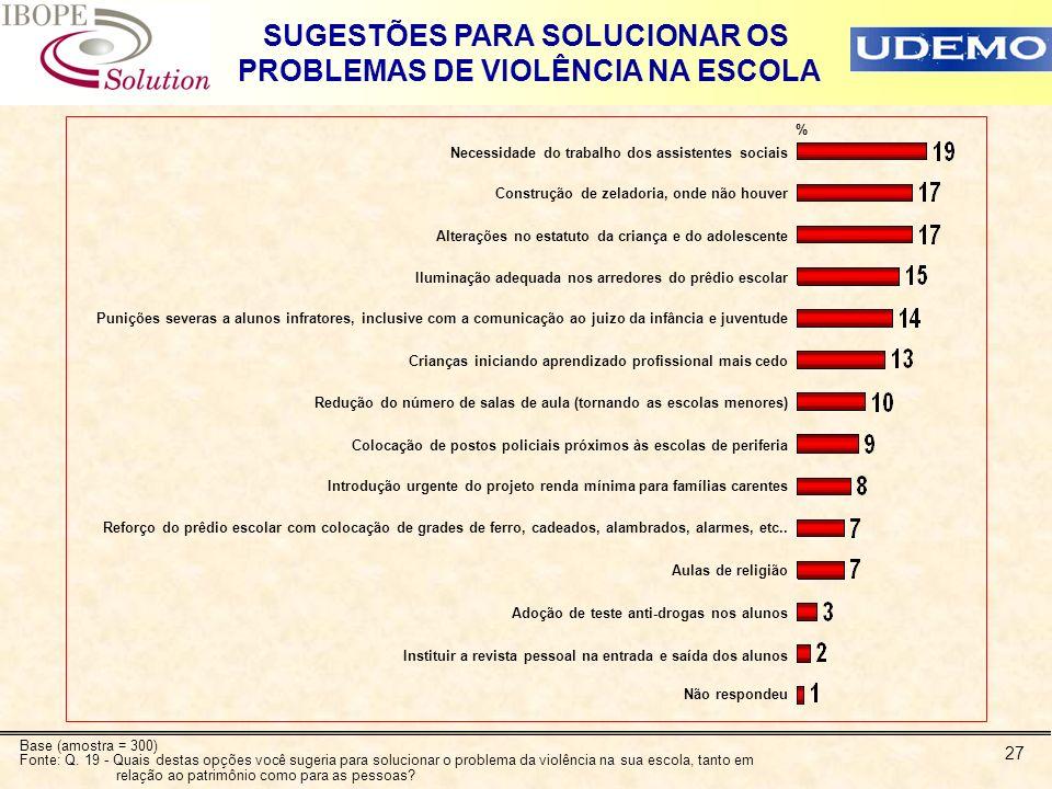 27 SUGESTÕES PARA SOLUCIONAR OS PROBLEMAS DE VIOLÊNCIA NA ESCOLA % Necessidade do trabalho dos assistentes sociais Construção de zeladoria, onde não h