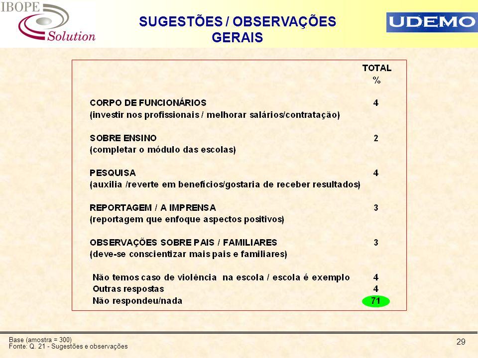 29 SUGESTÕES / OBSERVAÇÕES GERAIS Base (amostra = 300) Fonte: Q. 21 - Sugestões e observações