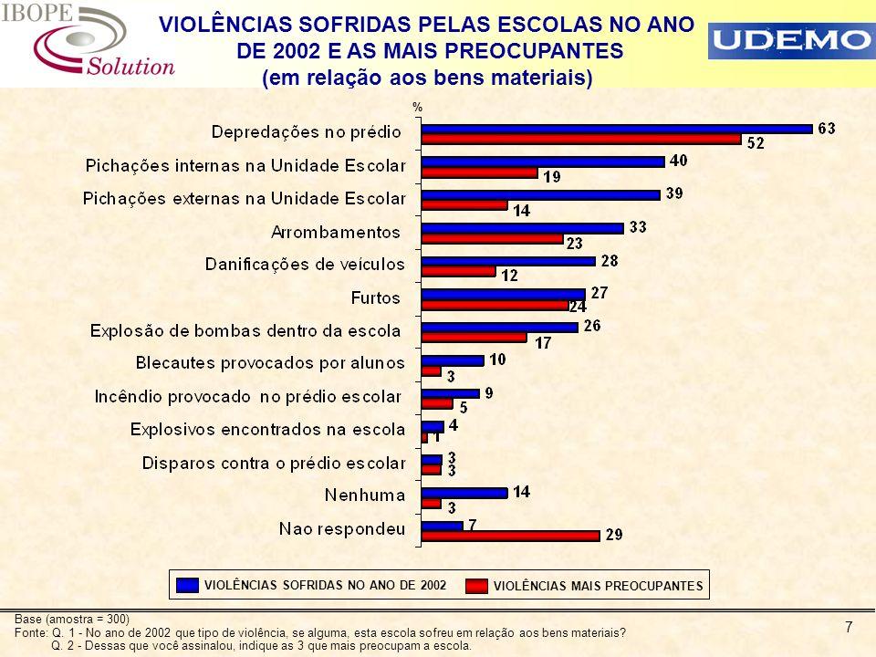 7 VIOLÊNCIAS SOFRIDAS PELAS ESCOLAS NO ANO DE 2002 E AS MAIS PREOCUPANTES (em relação aos bens materiais) Base (amostra = 300) Fonte: Q. 1 - No ano de